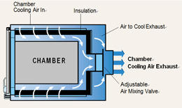 chamber air flow