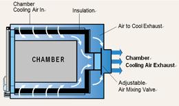 chamber air flow