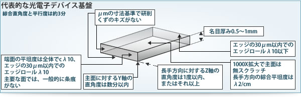 代表的な光電子デバイス基盤