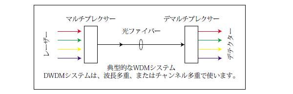 典型的なWDMシステム