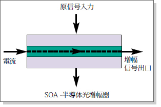 WDMやDWDM網コンポーネント用に、研磨に先立ち背面研削されたサファイア・ウエハー