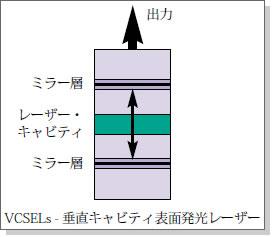 VCSELs-垂直キャビティ表面発光レーザー
